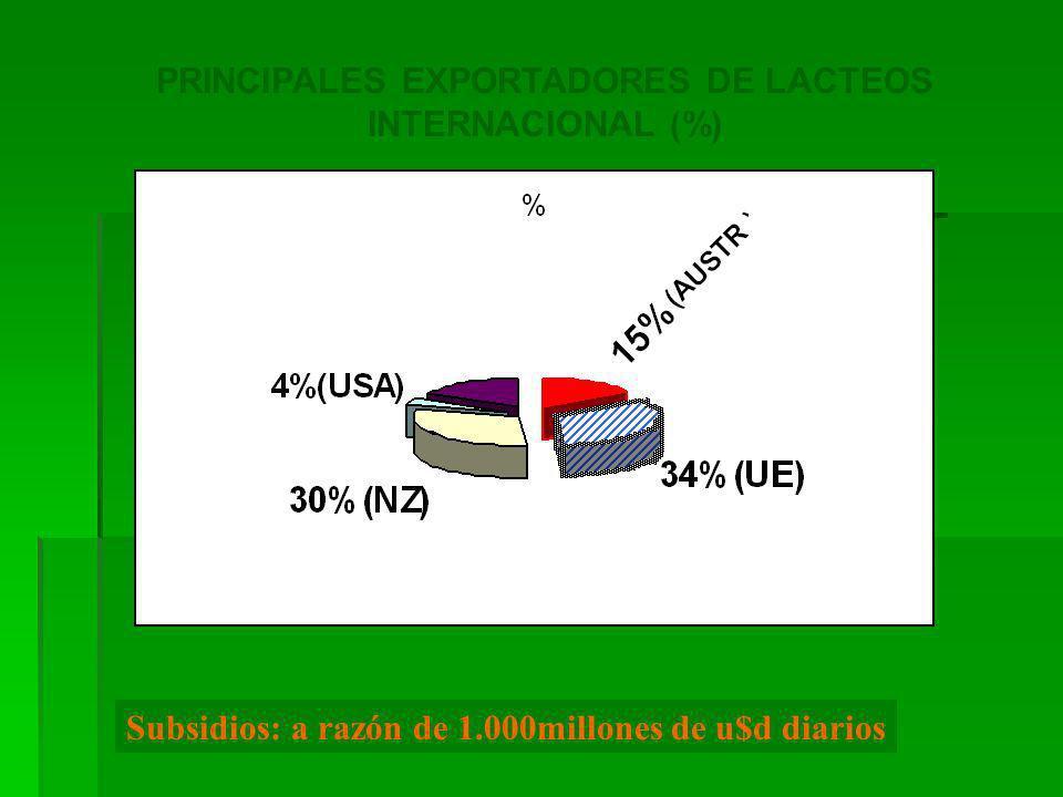 Respuesta Frente a la caída del mercado Brasileño Diversificación de Mercados de Exportación 1998 2001/2004 Participación por país sobre el Volumen Exportado