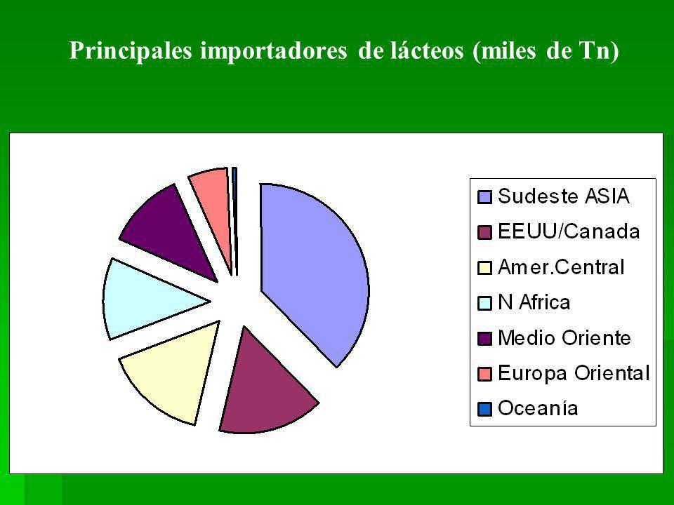 Impacto Social y Geopolítico de la Cadena Agroindustrial Argentina Ocupación en forma directa e indirecta de 5.592.000 personas (equivale al 36% del empleo total), distribuida un 74,4% en áreas urbanas y 25,6% en áreas rurales.