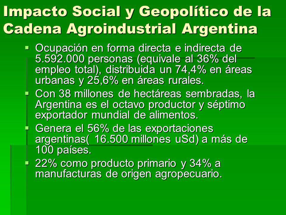 Impacto Social y Geopolítico de la Cadena Agroindustrial Argentina Ocupación en forma directa e indirecta de 5.592.000 personas (equivale al 36% del e