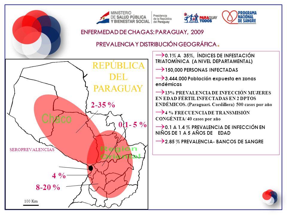 8-20 % 100 Km 0.1- 5 % 2-35 % 4 % REPÚBLICA DEL PARAGUAY 0.1% A 35%, ÍNDICES DE INFESTACIÓN TRIATOMÍNICA (A NIVEL DEPARTAMENTAL) 150,000 PERSONAS INFE