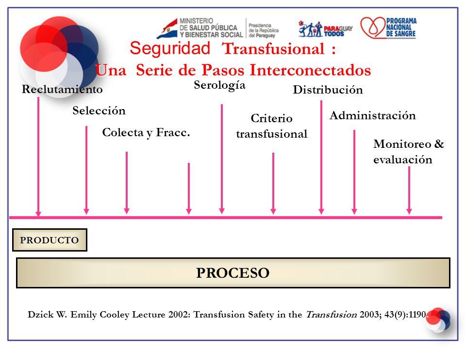 Transfusional : Seguridad Transfusional : Una Serie de Pasos Interconectados Reclutamiento Selección Colecta y Fracc. Inmunohem Serología Criterio tra