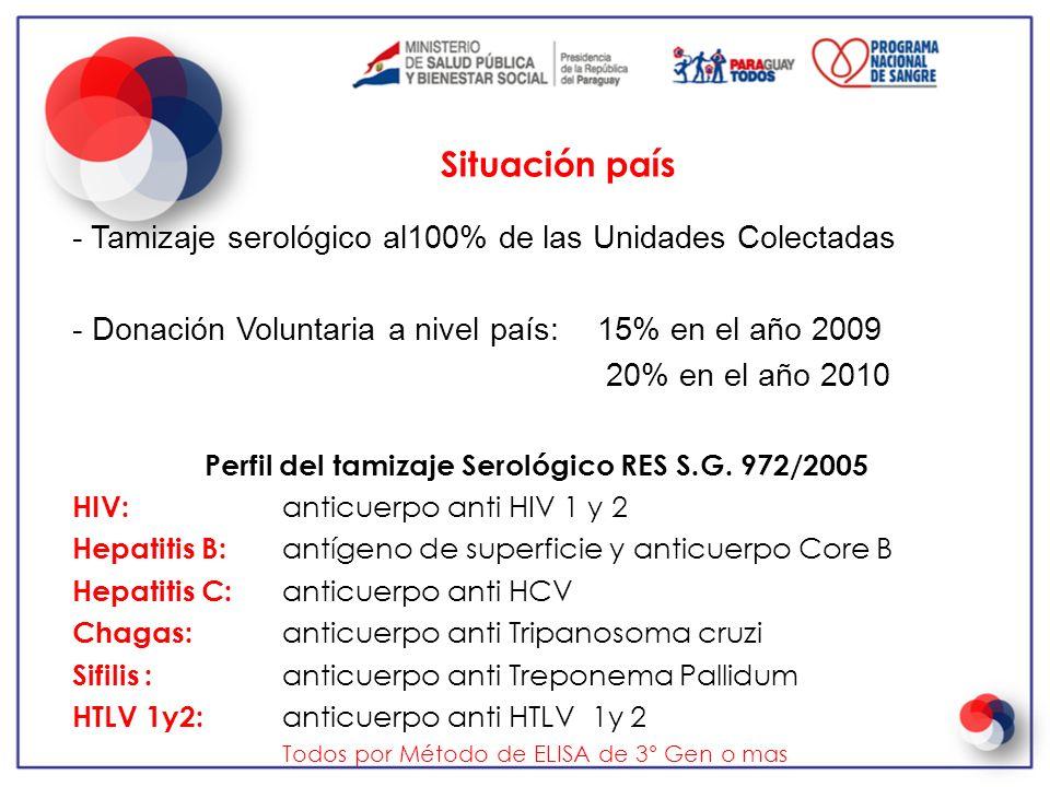 - Tamizaje serológico al100% de las Unidades Colectadas - Donación Voluntaria a nivel país: 15% en el año 2009 20% en el año 2010 Perfil del tamizaje