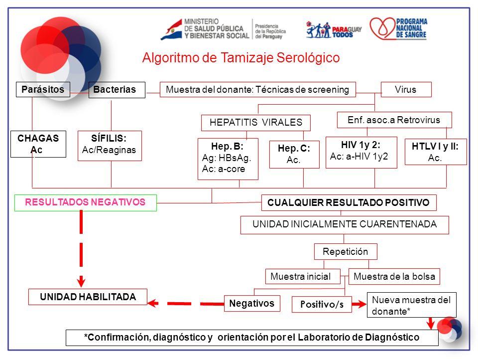 Algoritmo de Tamizaje Serológico ParásitosBacteriasMuestra del donante: Técnicas de screeningVirus CHAGAS Ac: Ac. SÍFILIS: Ac/Reaginas HEPATITIS VIRAL