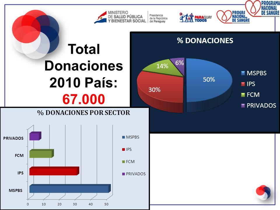 Total Donaciones 2010 País: 67.000