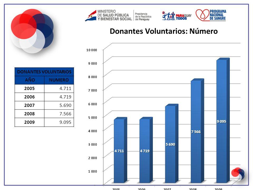 Principales Indicadores – Año 2008 Numero de unidades con marcadores positivos de infección Total de Unidades Tamizadas: 59.757 Número Abs.