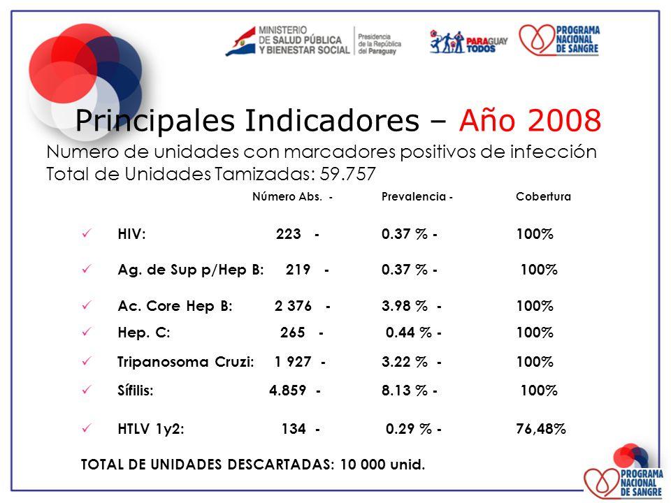Principales Indicadores – Año 2008 Numero de unidades con marcadores positivos de infección Total de Unidades Tamizadas: 59.757 Número Abs. - Prevalen
