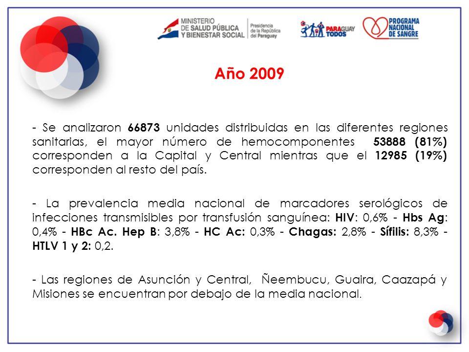 - Se analizaron 66873 unidades distribuidas en las diferentes regiones sanitarias, el mayor número de hemocomponentes 53888 (81%) corresponden a la Ca