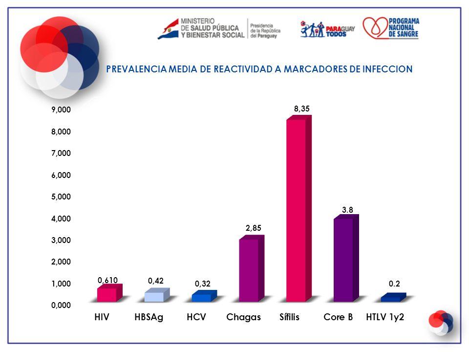 Calificación Serológica - Res S.G.972/ 2005 – Se tamiza obligatoriamente para 6 marcadores serológicos: HIV – Hepatitis B(Antígeno de Sup.