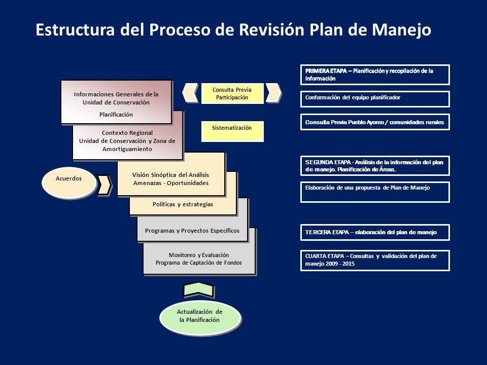 Monitoreo y Evaluación Programa de Captación de Fondos Monitoreo y Evaluación Programa de Captación de Fondos Programas y Proyectos Específicos Políti