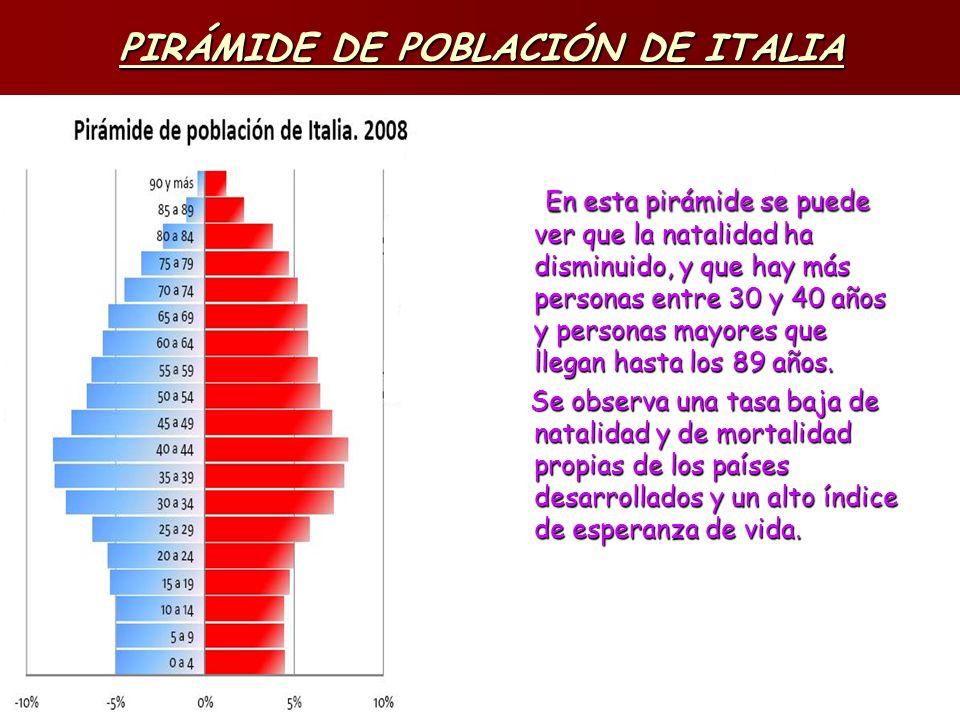 PIRÁMIDE DE POBLACIÓN DE ITALIA En esta pirámide se puede ver que la natalidad ha disminuido, y que hay más personas entre 30 y 40 años y personas may