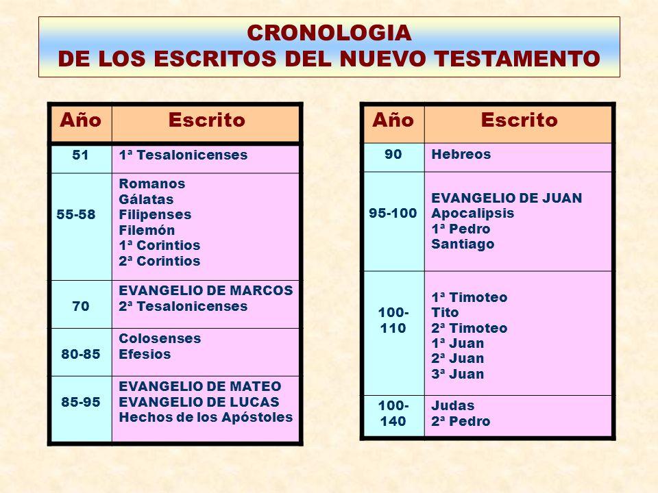 CRONOLOGIA DE LOS ESCRITOS DEL NUEVO TESTAMENTO AñoEscrito 511ª Tesalonicenses 55-58 Romanos Gálatas Filipenses Filemón 1ª Corintios 2ª Corintios 70 E
