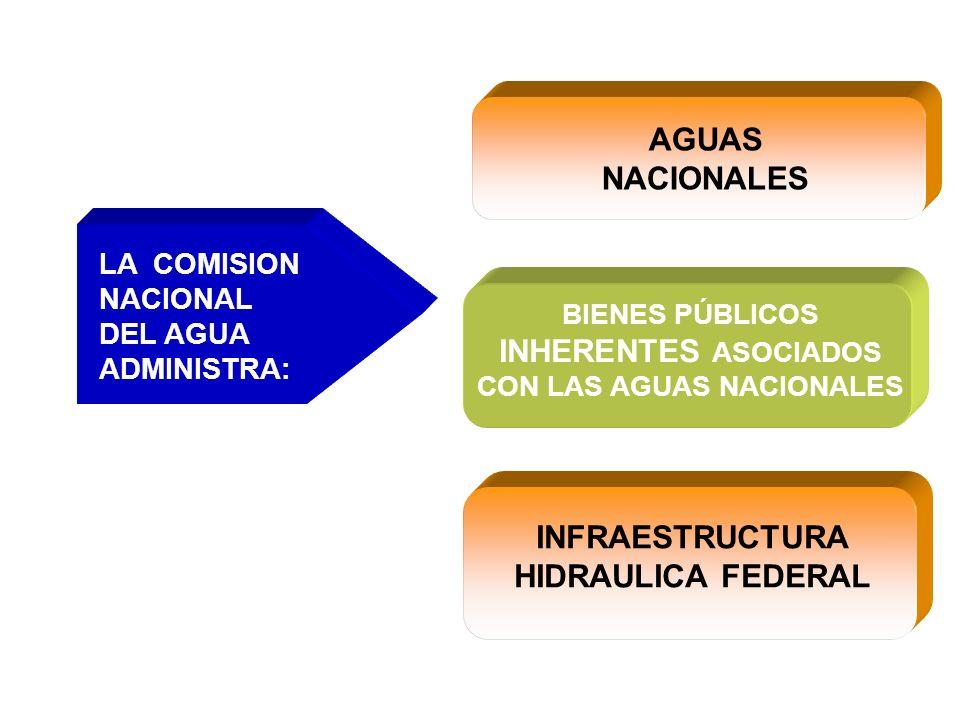 LA COMISION NACIONAL DEL AGUA ADMINISTRA: AGUAS NACIONALES BIENES PÚBLICOS INHERENTES ASOCIADOS CON LAS AGUAS NACIONALES INFRAESTRUCTURA HIDRAULICA FEDERAL