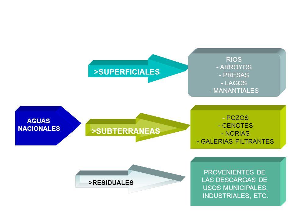 LA COMISION NACIONALDEL AGUA ADMINISTRA: AGUAS NACIONALES >SUPERFICIALES >SUBTERRANEAS >RESIDUALES RIOS - ARROYOS - PRESAS - LAGOS - MANANTIALES - POZOS - CENOTES - NORIAS - GALERIAS FILTRANTES PROVENIENTES DE LAS DESCARGAS DE USOS MUNICIPALES, INDUSTRIALES, ETC.