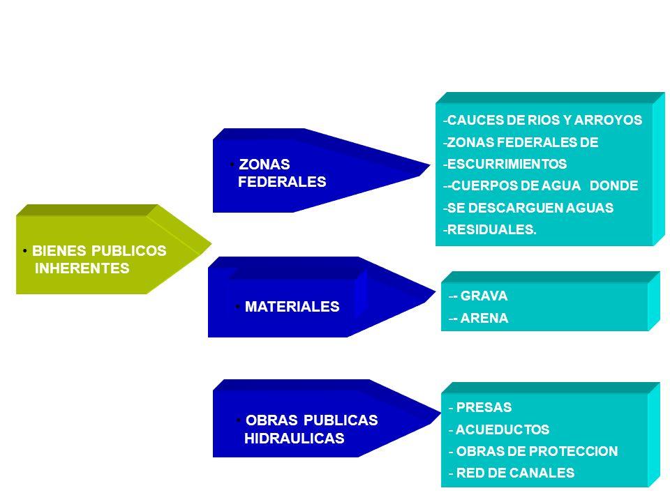 La Comisión Nacional del Agua Administra: ZONAS FEDERALES MATERIALES OBRAS PUBLICAS HIDRAULICAS -CAUCES DE RIOS Y ARROYOS -ZONAS FEDERALES DE -ESCURRIMIENTOS --CUERPOS DE AGUA DONDE -SE DESCARGUEN AGUAS -RESIDUALES.