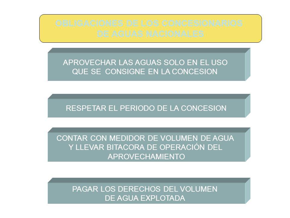 APROVECHAR LAS AGUAS SOLO EN EL USO QUE SE CONSIGNE EN LA CONCESION RESPETAR EL PERIODO DE LA CONCESION CONTAR CON MEDIDOR DE VOLUMEN DE AGUA Y LLEVAR BITACORA DE OPERACIÓN DEL APROVECHAMIENTO PAGAR LOS DERECHOS DEL VOLUMEN DE AGUA EXPLOTADA OBLIGACIONES DE LOS CONCESIONARIOS DE AGUAS NACIONALES