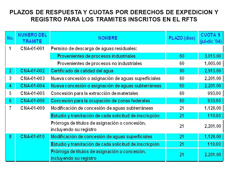 PLAZOS DE RESPUESTA Y CUOTAS POR DERECHOS DE EXPEDICION Y REGISTRO PARA LOS TRAMITES INSCRITOS EN EL RFTS