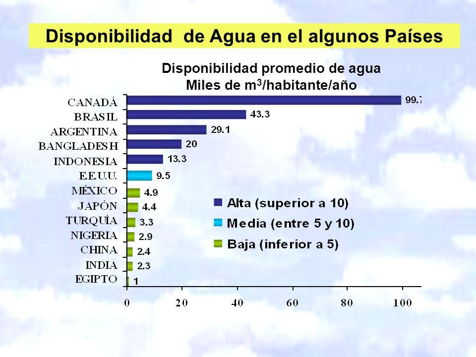 Alta Media Baja Tendencias en la disponibilidad de agua en México Miles de m 3 /habitante/año Fuente: FAO 2000 Disponibilidad de agua en algunos países de América Latina y su tendencia en México Disponibilidad promedio de agua en Miles de m 3 /habitante/año Alta (superior a 10) Media (entre 5 y 10) Baja (inferior a 5 )