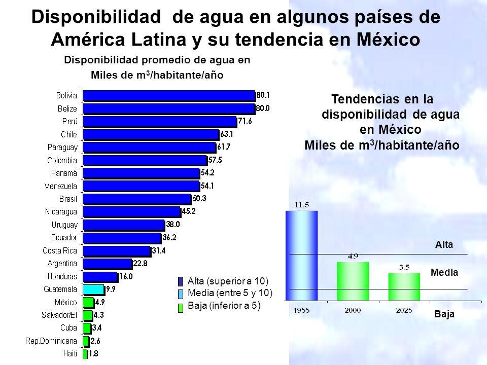 Desequilibrio entre disponibilidad y demanda Donde se presenta el 28% del escurrimiento, habita el 77% de la población y se genera el 84% del PIB.