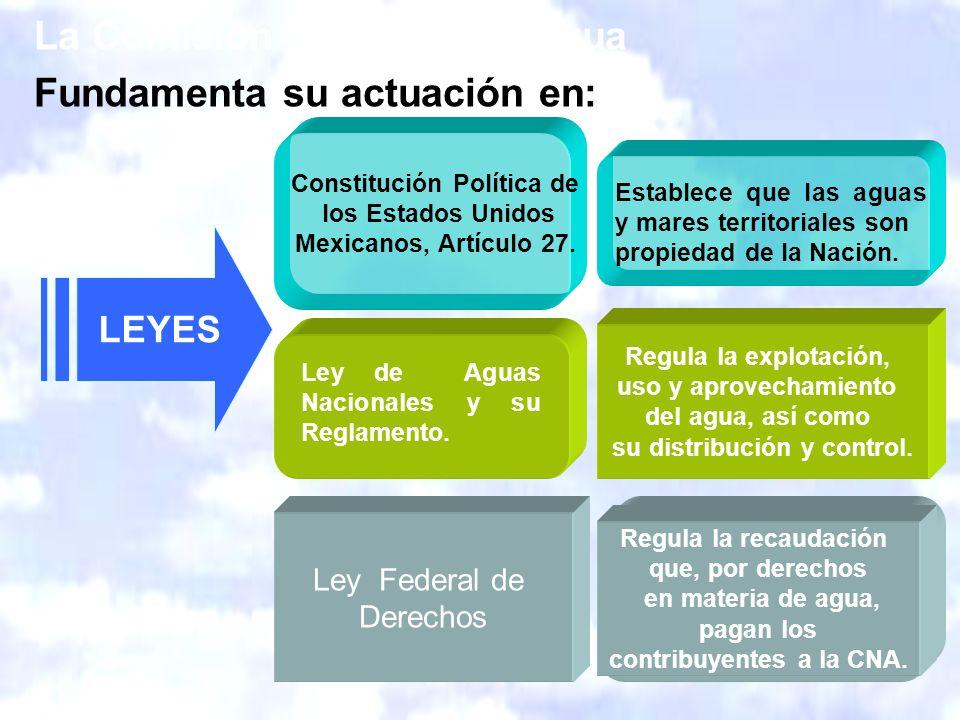 La Comisión Nacional del Agua Fundamenta su actuación en: LEYES Establece que las aguas y mares territoriales son propiedad de la Nación.