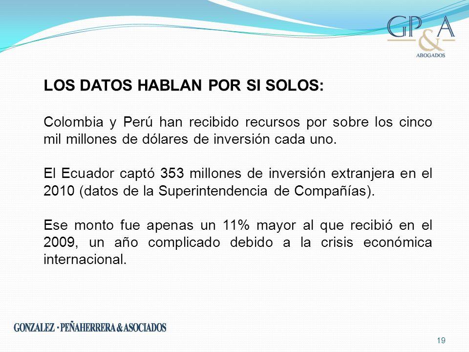 19 LOS DATOS HABLAN POR SI SOLOS: Colombia y Perú han recibido recursos por sobre los cinco mil millones de dólares de inversión cada uno. El Ecuador