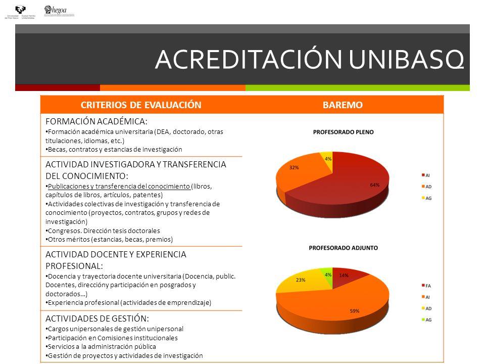 ACREDITACIÓN UNIBASQ CRITERIOS DE EVALUACIÓNBAREMO FORMACIÓN ACADÉMICA: Formación académica universitaria (DEA, doctorado, otras titulaciones, idiomas