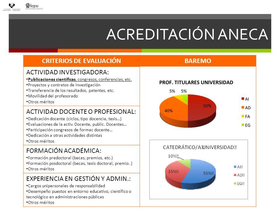 ACREDITACIÓN ANECA CRITERIOS DE EVALUACIÓNBAREMO ACTIVIDAD INVESTIGADORA: Publicaciones científicas, congresos, conferencias, etc. Proyectos y contrat