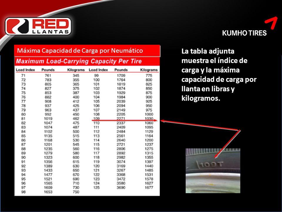 Máxima Capacidad de Carga por Neumático La tabla adjunta muestra el índice de carga y la máxima capacidad de carga por llanta en libras y kilogramos.