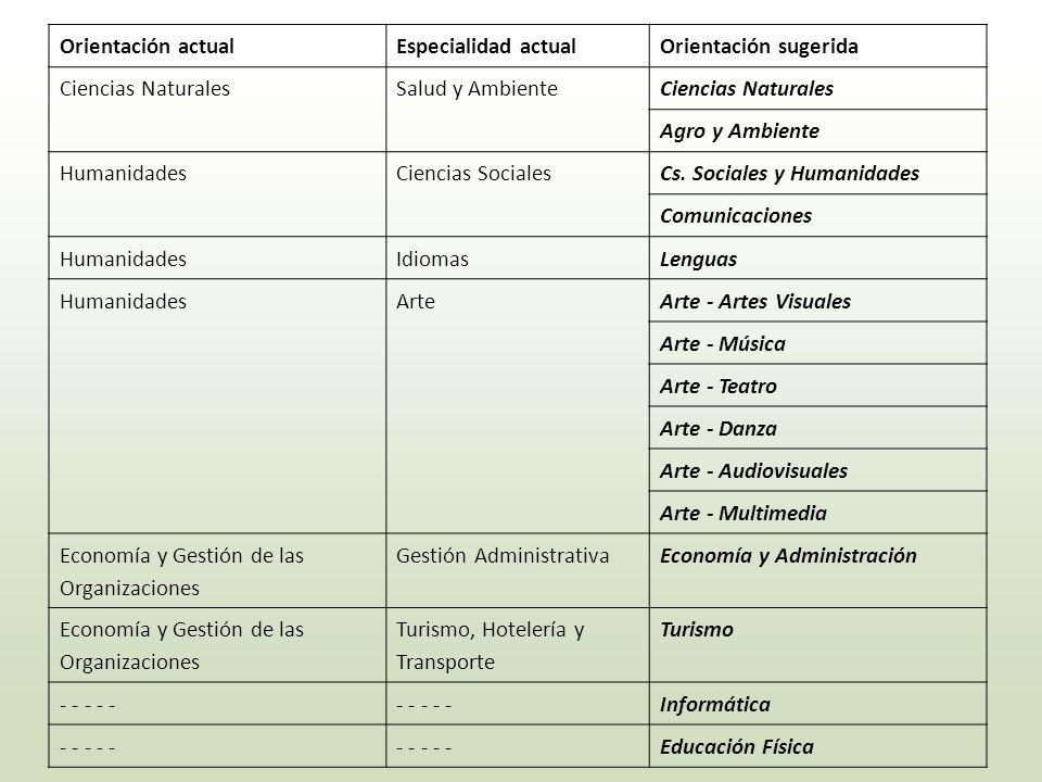 Orientación actualEspecialidad actualOrientación sugerida Ciencias NaturalesSalud y AmbienteCiencias Naturales Agro y Ambiente HumanidadesCiencias Soc
