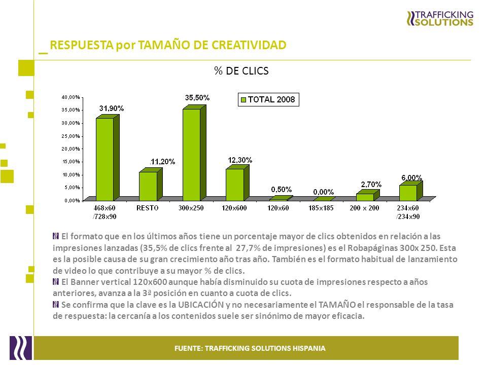 _ El formato que en los últimos años tiene un porcentaje mayor de clics obtenidos en relación a las impresiones lanzadas (35,5% de clics frente al 27,