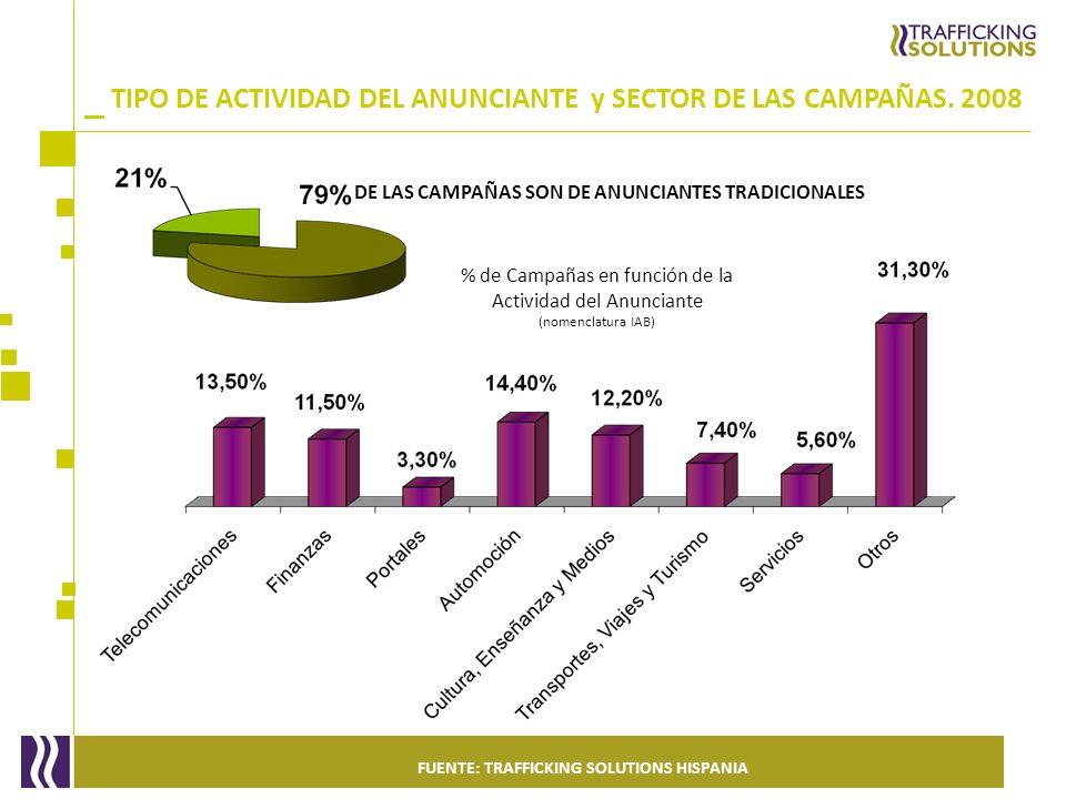 _ DE LAS CAMPAÑAS SON DE ANUNCIANTES TRADICIONALES % de Campañas en función de la Actividad del Anunciante (nomenclatura IAB) TIPO DE ACTIVIDAD DEL AN