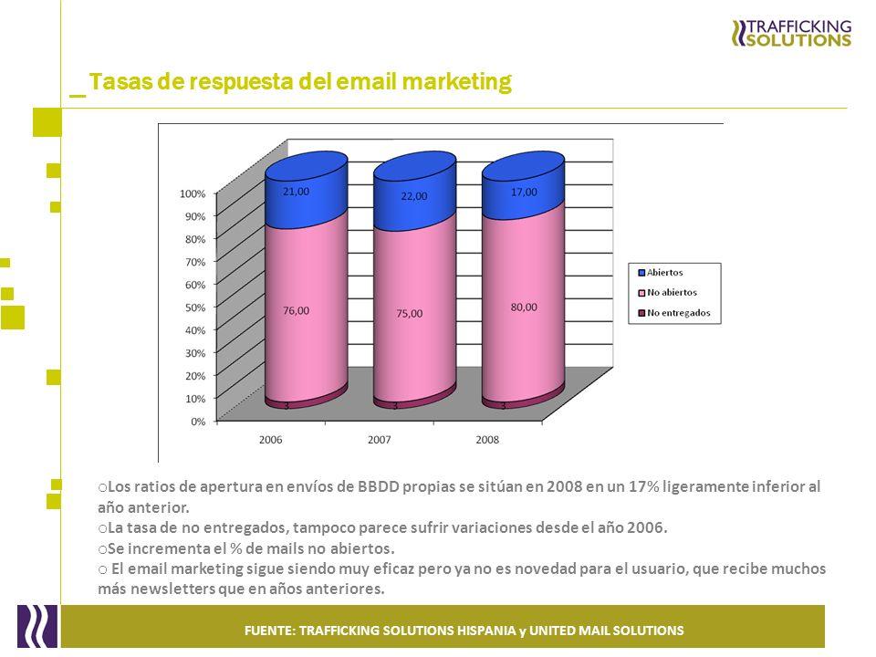 _ Tasas de respuesta del email marketing o Los ratios de apertura en envíos de BBDD propias se sitúan en 2008 en un 17% ligeramente inferior al año an