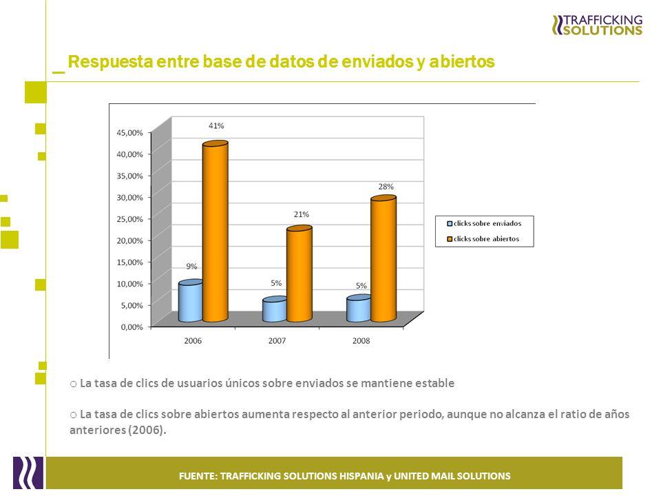 _ Respuesta entre base de datos de enviados y abiertos FUENTE: TRAFFICKING SOLUTIONS HISPANIA y UNITED MAIL SOLUTIONS o La tasa de clics de usuarios ú