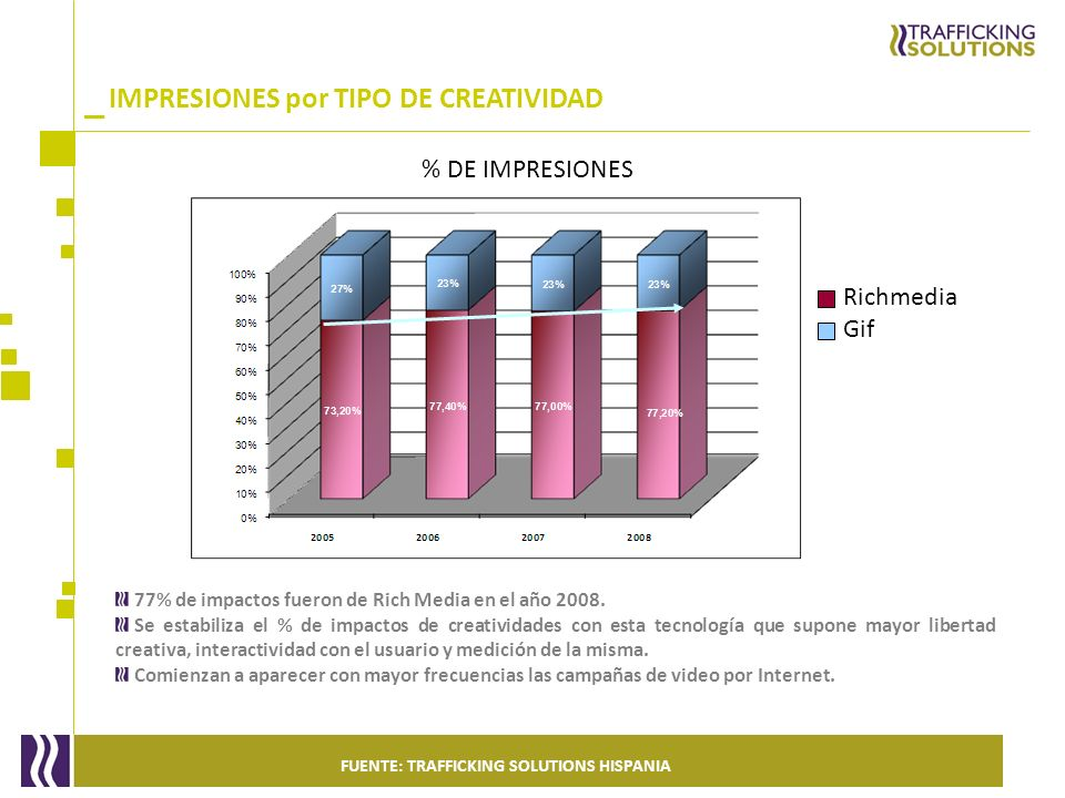 _ 77% de impactos fueron de Rich Media en el año 2008. Se estabiliza el % de impactos de creatividades con esta tecnología que supone mayor libertad c