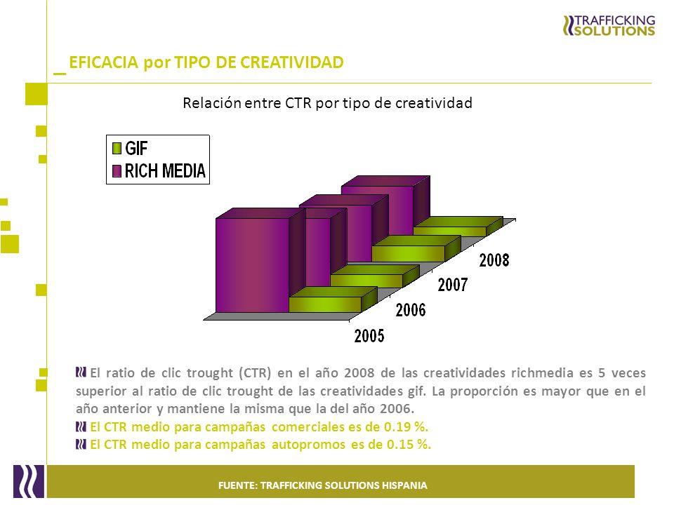 _ El ratio de clic trought (CTR) en el año 2008 de las creatividades richmedia es 5 veces superior al ratio de clic trought de las creatividades gif.