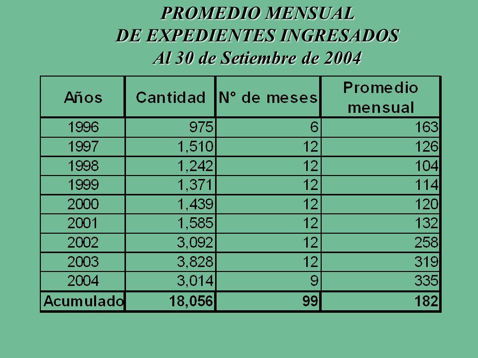 PROMEDIO MENSUAL DE EXPEDIENTES INGRESADOS Al 30 de Setiembre de 2004