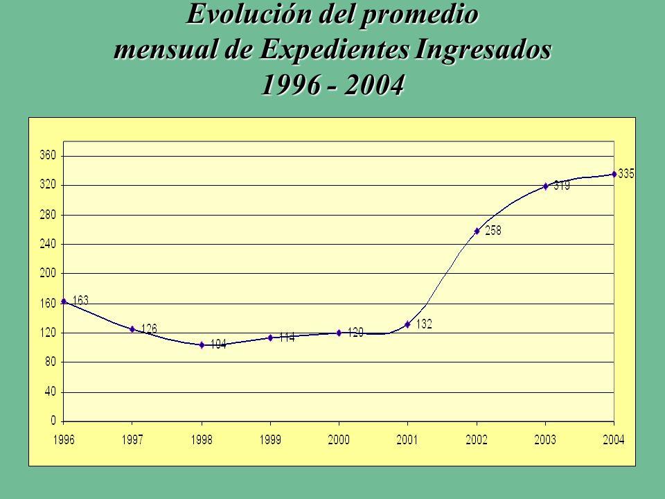 Evolución del promedio mensual de Expedientes Ingresados 1996 - 2004