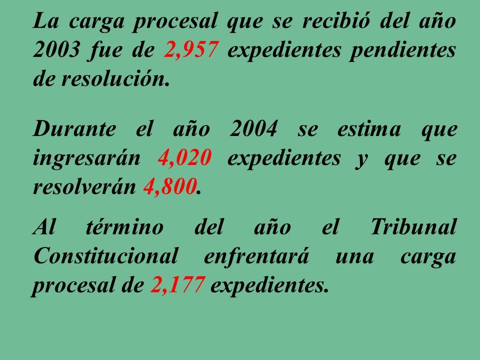 La carga procesal que se recibió del año 2003 fue de 2,957 expedientes pendientes de resolución.