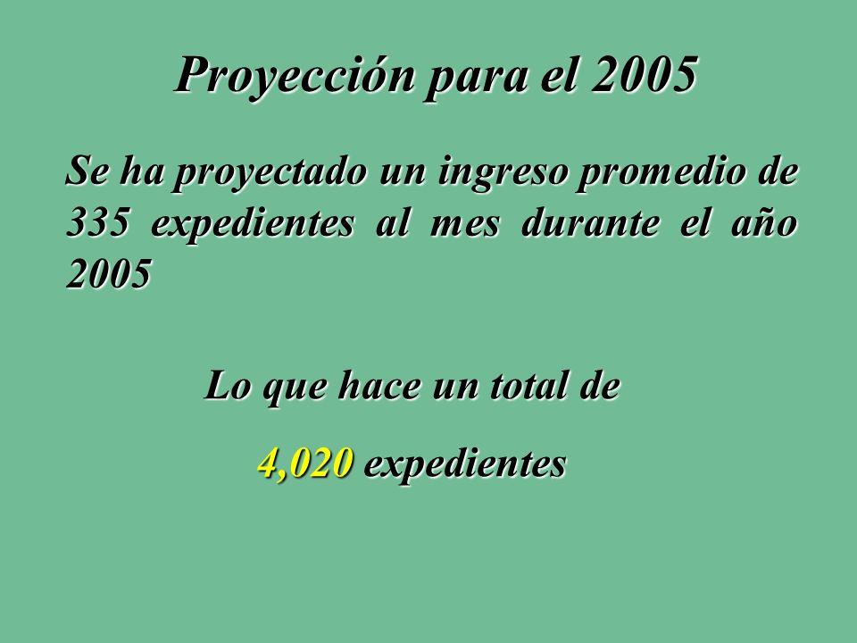 Proyección para el 2005 Se ha proyectado un ingreso promedio de 335 expedientes al mes durante el año 2005 Lo que hace un total de 4,020 expedientes