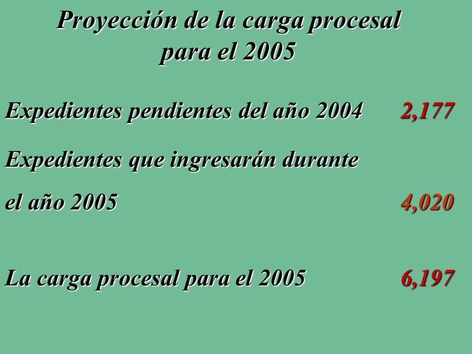 Proyección de la carga procesal para el 2005 Expedientes pendientes del año 2004 2,177 La carga procesal para el 2005 6,197 Expedientes que ingresarán durante el año 2005 4,020