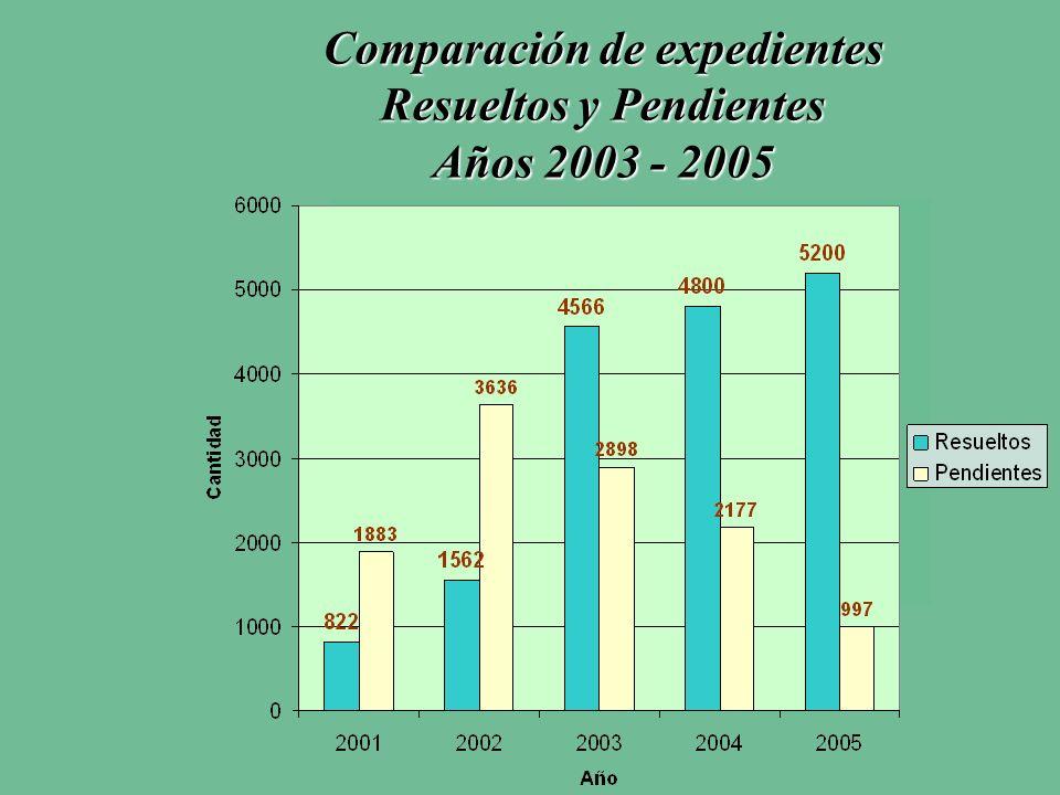 Comparación de expedientes Resueltos y Pendientes Años 2003 - 2005