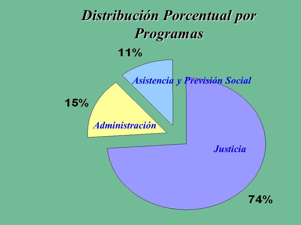 Distribución Porcentual por Programas Administración Justicia Asistencia y Previsión Social