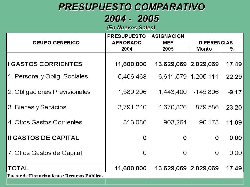 PRESUPUESTO COMPARATIVO 2004 - 2005 (En Nuevos Soles) Fuente de Financiamiento : Recursos Públicos