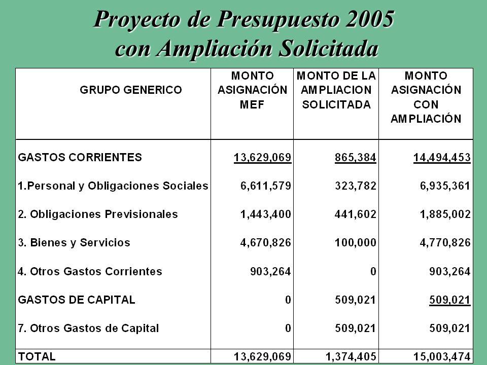 Proyecto de Presupuesto 2005 con Ampliación Solicitada