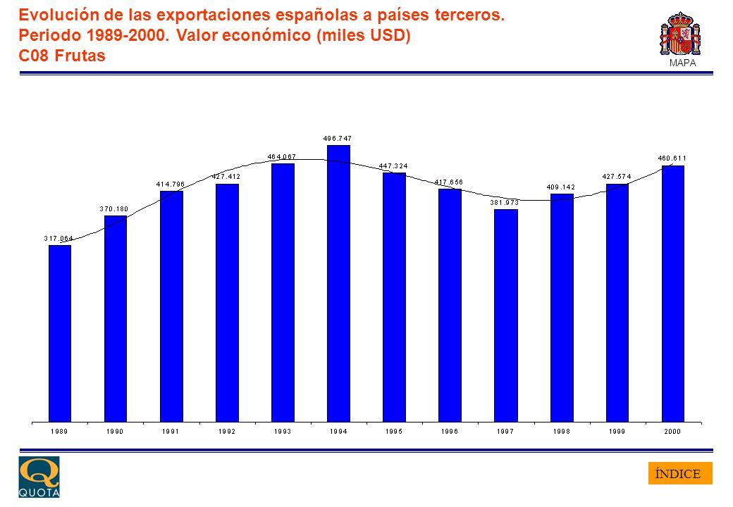 ÍNDICE MAPA Evolución de las exportaciones españolas a países terceros. Periodo 1989-2000. Valor económico (miles USD) C08 Frutas
