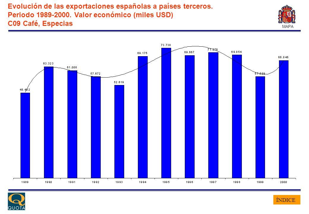ÍNDICE MAPA Evolución de las exportaciones españolas a países terceros. Periodo 1989-2000. Valor económico (miles USD) C09 Café, Especias