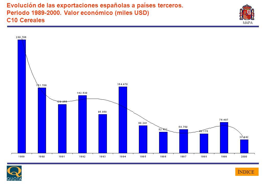 ÍNDICE MAPA Evolución de las exportaciones españolas a países terceros. Periodo 1989-2000. Valor económico (miles USD) C10 Cereales