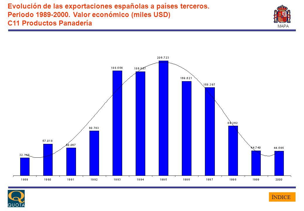ÍNDICE MAPA Evolución de las exportaciones españolas a países terceros. Periodo 1989-2000. Valor económico (miles USD) C11 Productos Panadería