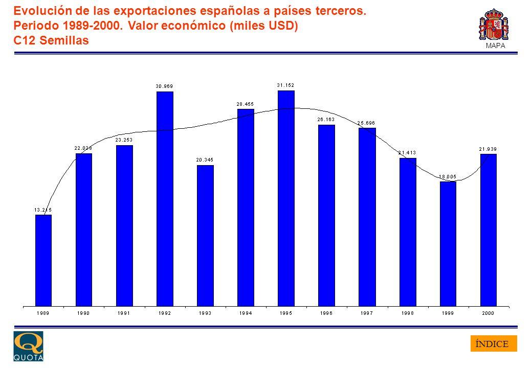 ÍNDICE MAPA Evolución de las exportaciones españolas a países terceros. Periodo 1989-2000. Valor económico (miles USD) C12 Semillas