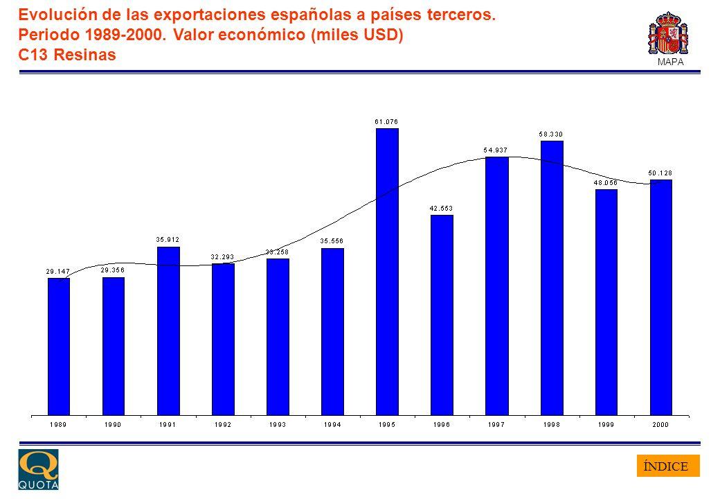 ÍNDICE MAPA Evolución de las exportaciones españolas a países terceros. Periodo 1989-2000. Valor económico (miles USD) C13 Resinas