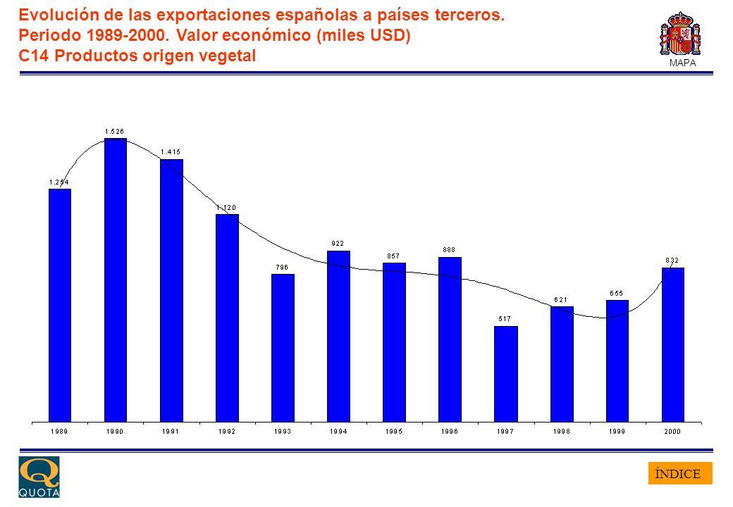 ÍNDICE MAPA Evolución de las exportaciones españolas a países terceros. Periodo 1989-2000. Valor económico (miles USD) C14 Productos origen vegetal